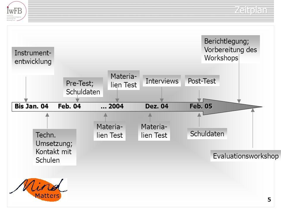 Zeitplan Bis Jan. 04 Feb. 04 Feb. 04... 2004 Dez. 04 Feb. 05 Instrument- entwicklung Pre-Test; Schuldaten Materia- lien Test InterviewsPost-Test Techn
