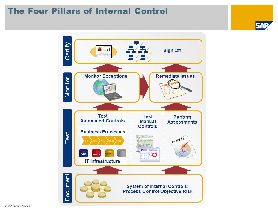 © SAP 2008 / Page 6 The Four Pillars of Internal Control IT Infrastructure Perform Assessments Test Automated Controls Test Manual Controls Sign Off R