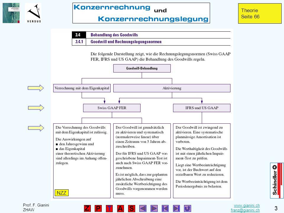 www.gianini.ch franz@gianini.ch TAS P Prof. F. Gianini ZHAW 3 Z Theorie Seite 66 NZZ