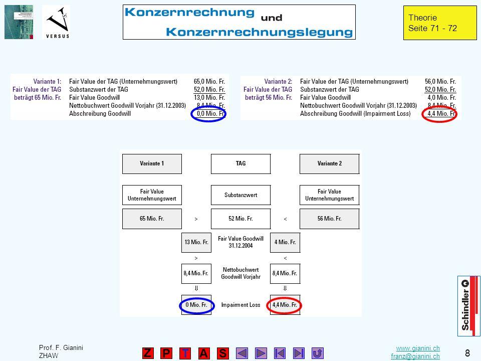 www.gianini.ch franz@gianini.ch TAS P Prof. F. Gianini ZHAW 8 Z Theorie Seite 71 - 72