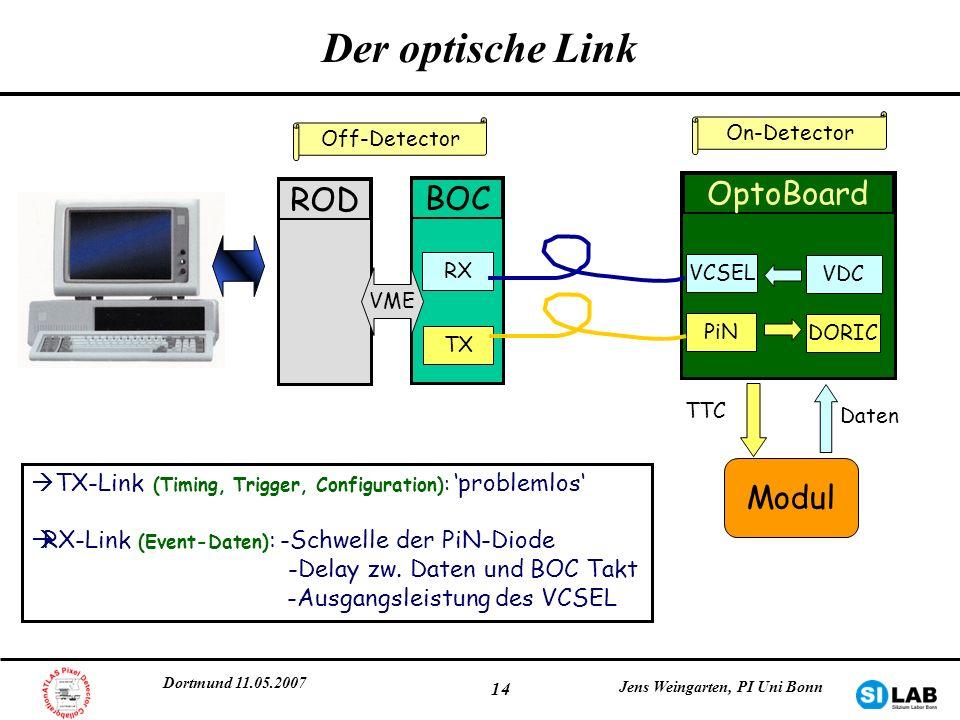 Dortmund 11.05.2007 Jens Weingarten, PI Uni Bonn 14 BOC RX TX Der optische Link OptoBoard PiN VCSEL DORIC VDC Modul TTC Daten ROD VME TX-Link (Timing,