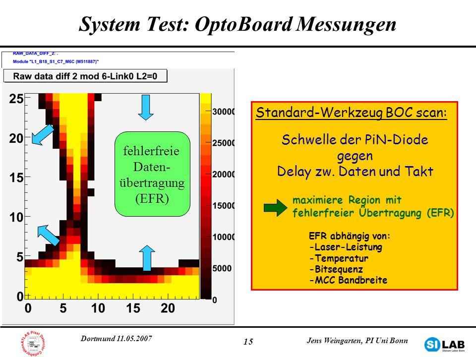 Dortmund 11.05.2007 Jens Weingarten, PI Uni Bonn 15 System Test: OptoBoard Messungen fehlerfreie Daten- übertragung (EFR) Standard-Werkzeug BOC scan: