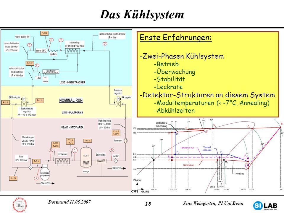 Dortmund 11.05.2007 Jens Weingarten, PI Uni Bonn 18 Das Kühlsystem Erste Erfahrungen: -Zwei-Phasen Kühlsystem -Betrieb -Überwachung -Stabilität -Leckr