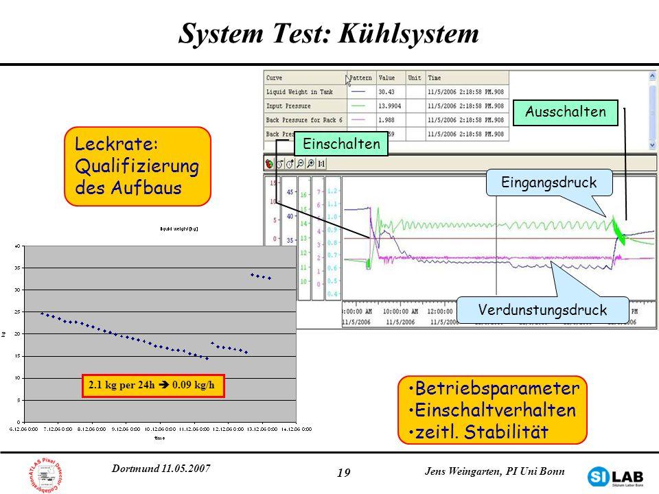 Dortmund 11.05.2007 Jens Weingarten, PI Uni Bonn 19 System Test: Kühlsystem 2.1 kg per 24h 0.09 kg/h Leckrate: Qualifizierung des Aufbaus Betriebspara