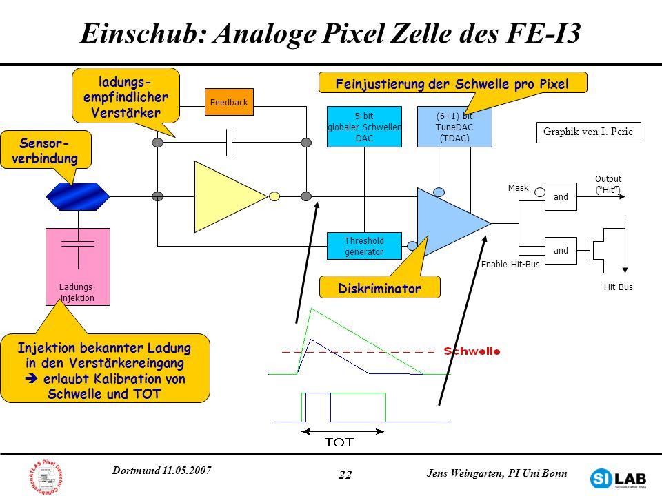 Dortmund 11.05.2007 Jens Weingarten, PI Uni Bonn 22 Einschub: Analoge Pixel Zelle des FE-I3 Feedback (6+1)-bit TuneDAC (TDAC) 5-bit globaler Schwellen
