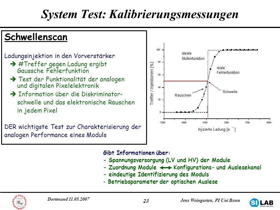 Dortmund 11.05.2007 Jens Weingarten, PI Uni Bonn 23 Schwellenscan Ladungsinjektion in den Vorverstärker #Treffer gegen Ladung ergibt Gaussche Fehlerfu