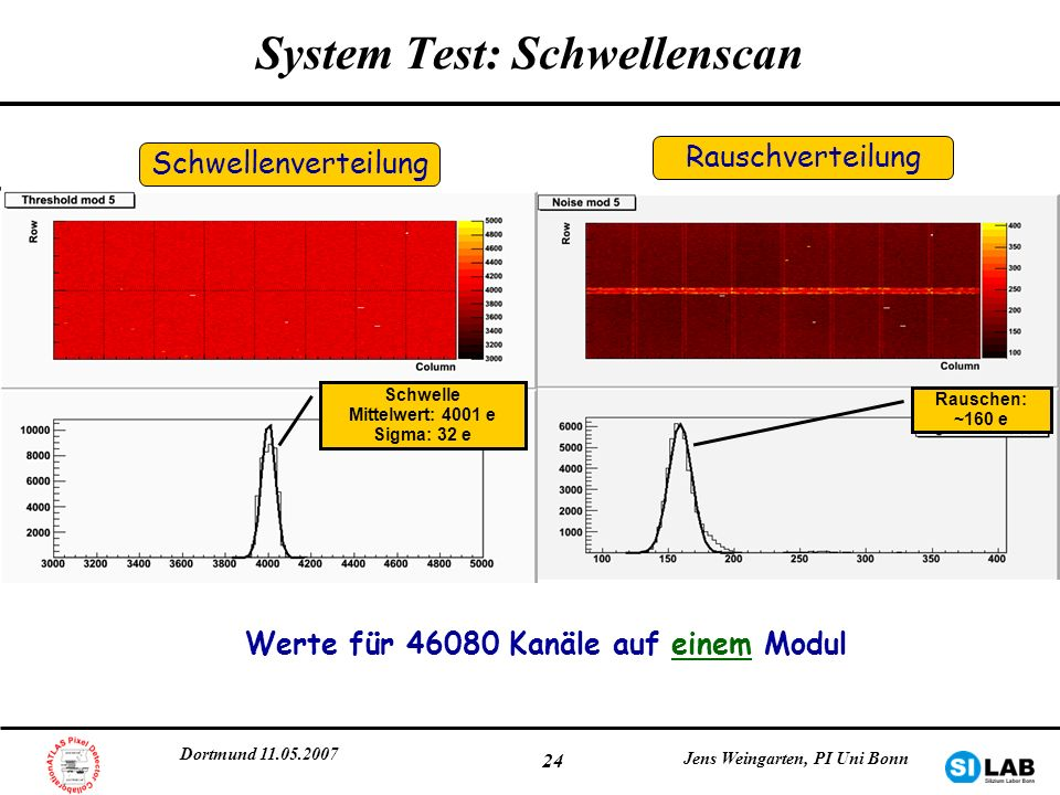 Dortmund 11.05.2007 Jens Weingarten, PI Uni Bonn 24 System Test: Schwellenscan Schwelle Mittelwert: 4001 e Sigma: 32 e Rauschen: ~160 e Schwellenverte