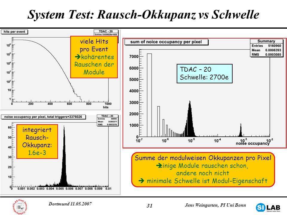 Dortmund 11.05.2007 Jens Weingarten, PI Uni Bonn 31 System Test: Rausch-Okkupanz vs Schwelle integriert Rausch- Okkupanz: 1.6e-3 viele Hits pro Event