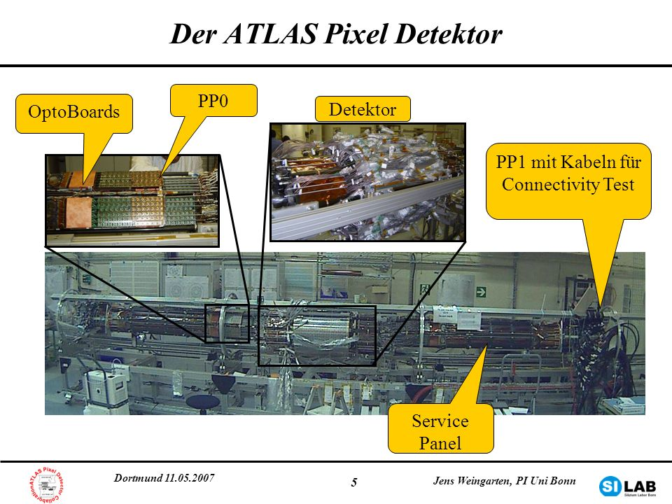 Dortmund 11.05.2007 Jens Weingarten, PI Uni Bonn 36 Rausch-Okkupanz: Resultate 1.Nominelle Rausch-Okkupanz: 6e-7 innerhalb der ATLAS Anforderungen kein Einfluss auf Tracking-Effizienz 2.kohärentes Rauschen tritt ab einer Schwelle von <3000e auf 3.einige unverstandene Effekte bei niedrigen Schwellen 4.Triggerfrequenzen bis 50 kHz erreichbar 5.erfolgreiche Datennahme mit Cosmics-Trigger Cluster-Größen, TOT Verteilungen, Timing der Treffer weist auf Cosmics hin etwa 1 Mio.