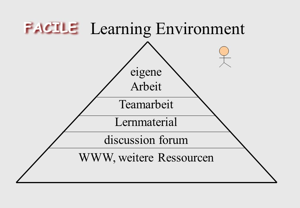 Learning Environment eigene Arbeit Teamarbeit Lernmaterial discussion forum WWW, weitere Ressourcen