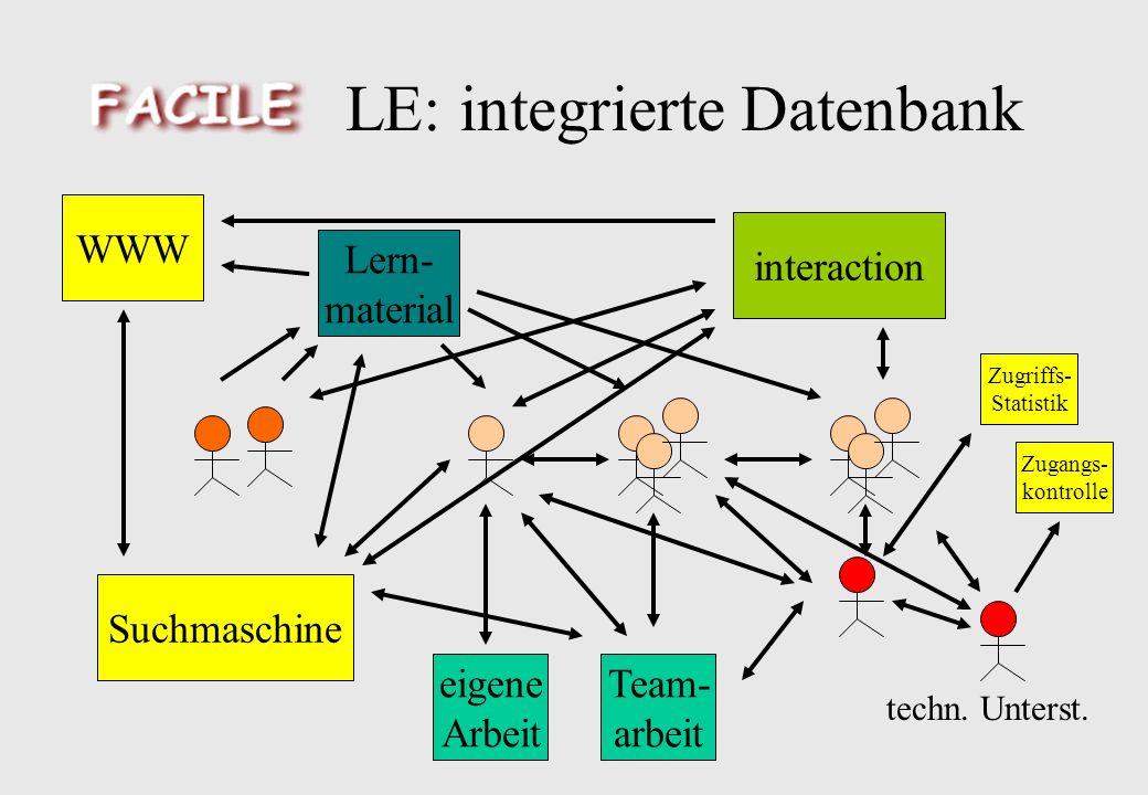 LE: integrierte Datenbank eigene Arbeit Team- arbeit Lern- material interaction Suchmaschine WWW techn.