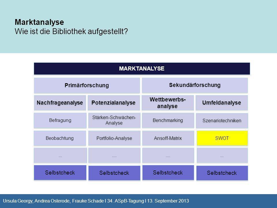 Beobachtung MARKTANALYSE Nachfrageanalyse Potenzialanalyse Wettbewerbs- analyse Umfeldanalyse Primärforschung Sekundärforschung Marktanalyse Wie ist d