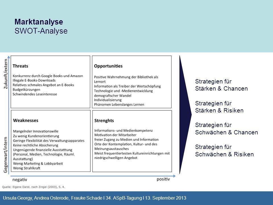 Marktanalyse SWOT-Analyse Strategien für Stärken & Chancen Strategien für Stärken & Risiken Strategien für Schwächen & Chancen Strategien für Schwäche