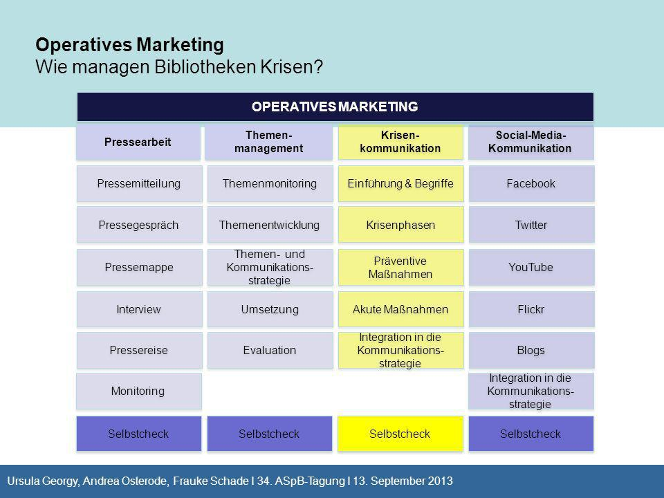 OPERATIVES MARKETING Pressearbeit Themen- management Krisen- kommunikation Social-Media- Kommunikation Operatives Marketing Wie managen Bibliotheken K