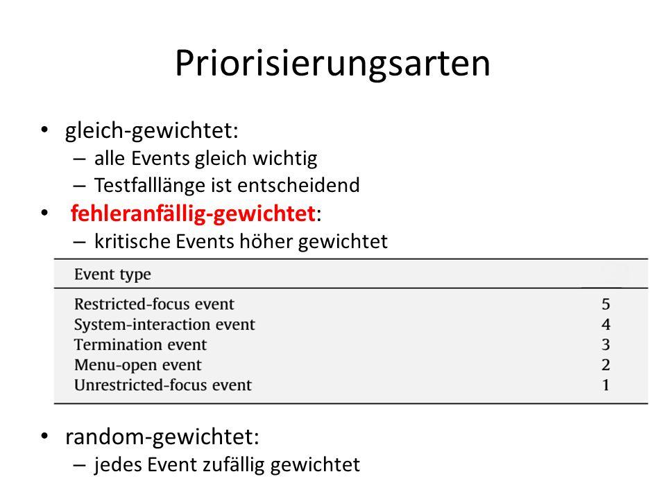 Priorisierungsarten gleich-gewichtet: – alle Events gleich wichtig – Testfalllänge ist entscheidend fehleranfällig-gewichtet: – kritische Events höher gewichtet random-gewichtet: – jedes Event zufällig gewichtet