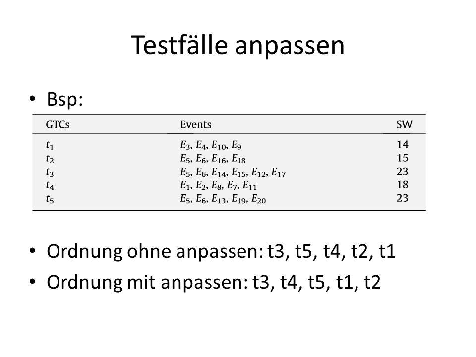 Testfälle anpassen Bsp: Ordnung ohne anpassen: t3, t5, t4, t2, t1 Ordnung mit anpassen: t3, t4, t5, t1, t2
