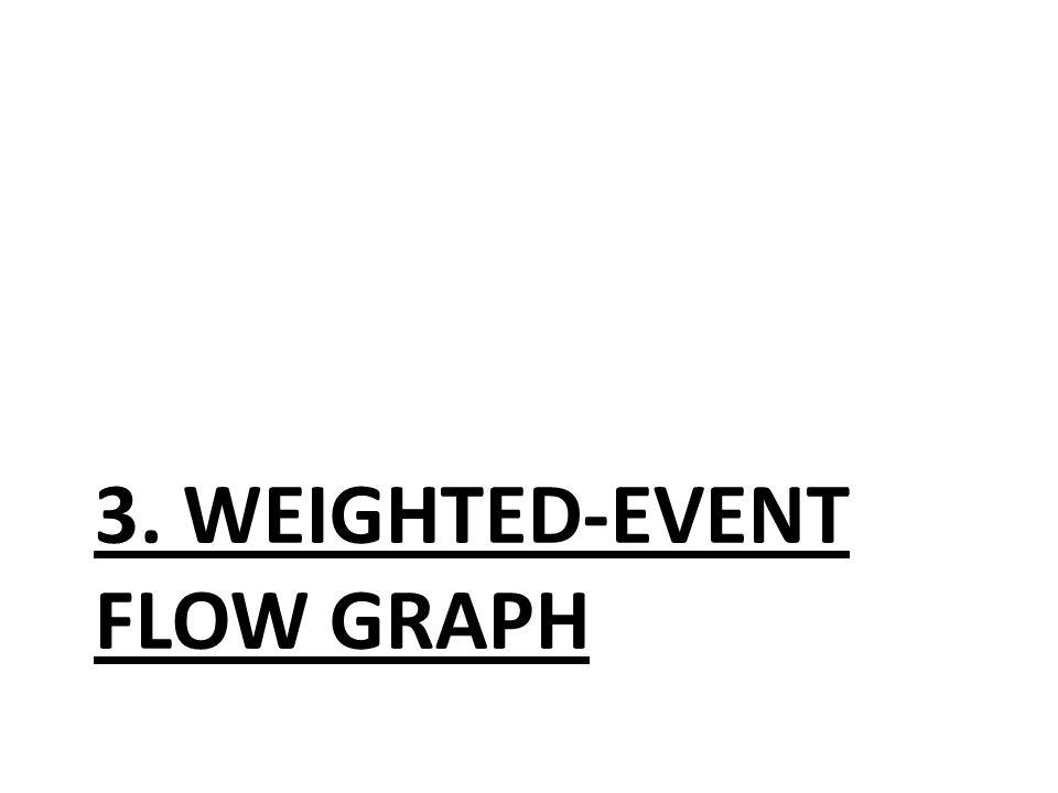 weighted-event flow graph Erweiterung vom event flow graph Event flow graph: (gerichteter Graph) Knoten: Events Kanten: Interaktionen Erweitung: Events haben Gewichte