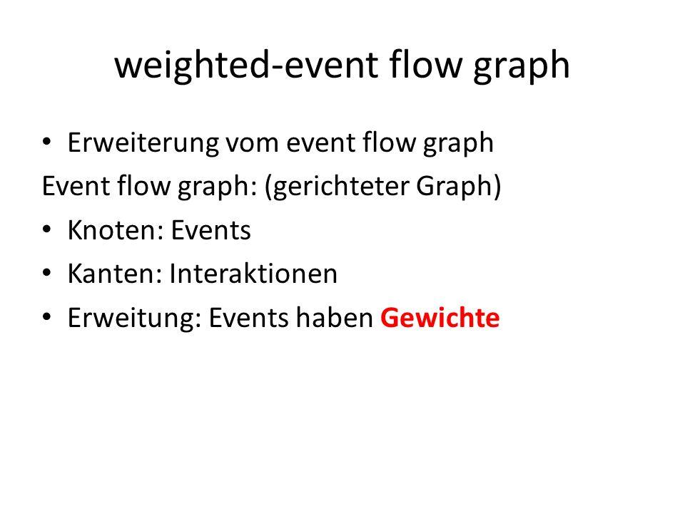 weighted-event flow graph Bsp: Event-interaction coverage: – Kanten von WEFG überdecken Event 1 Event 2 Event 3 1 3 5