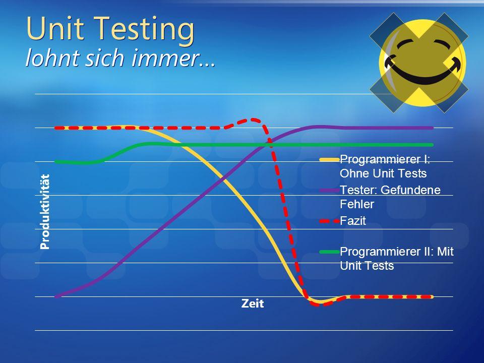 Unit Testing lohnt sich immer…