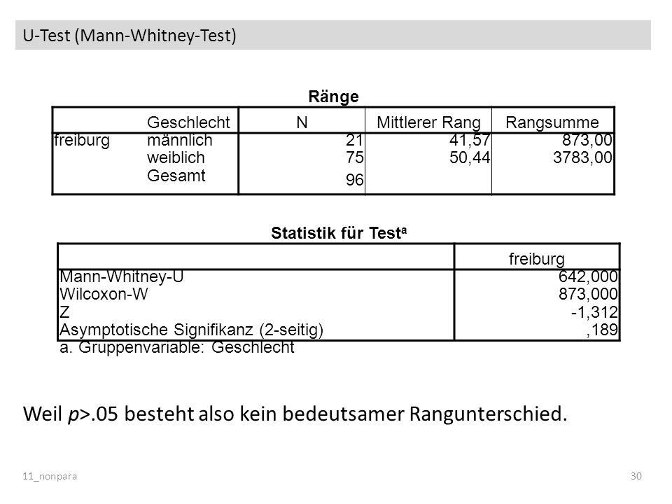 U-Test (Mann-Whitney-Test) 11_nonpara30 Ränge GeschlechtNMittlerer RangRangsumme freiburgmännlich 2141,57873,00 weiblich 7550,443783,00 Gesamt 96 Stat