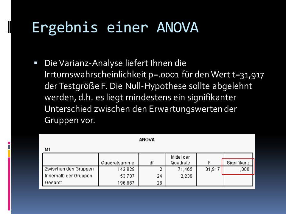 Ergebnis einer ANOVA Die Varianz-Analyse liefert Ihnen die Irrtumswahrscheinlichkeit p=.0001 für den Wert t=31,917 der Testgröße F. Die Null-Hypothese