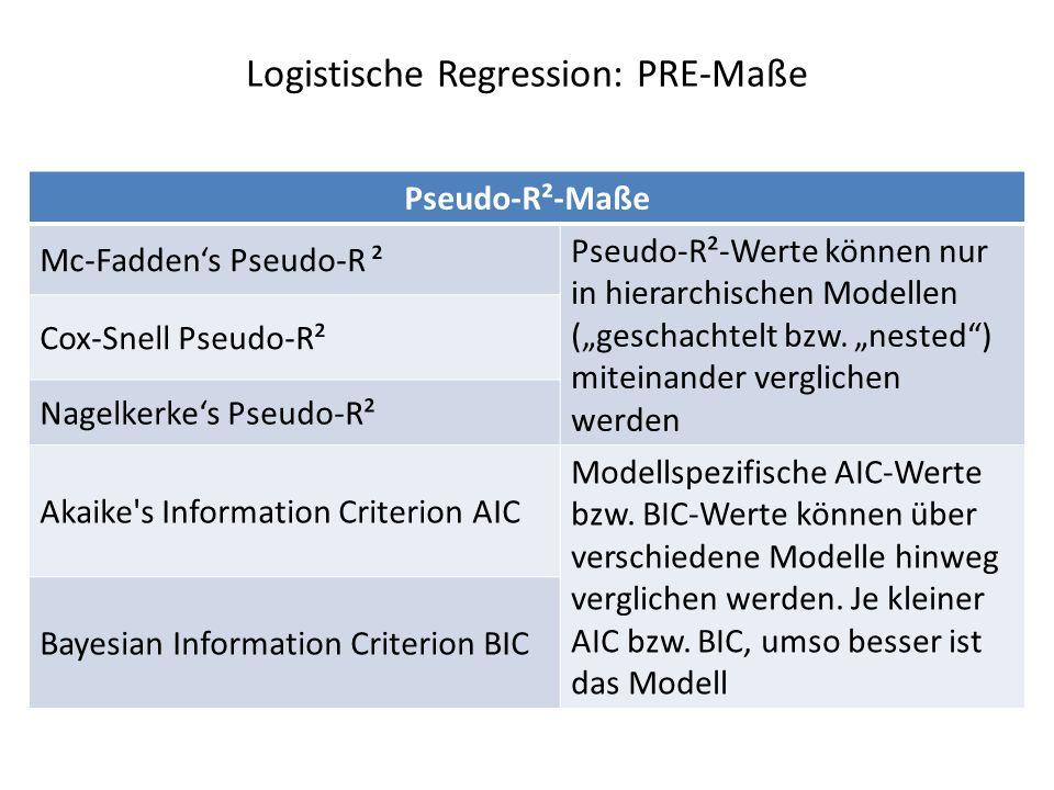 Logistische Regression: PRE-Maße Pseudo-R²-Maße Mc-Faddens Pseudo-R ² Pseudo-R²-Werte können nur in hierarchischen Modellen (geschachtelt bzw. nested)
