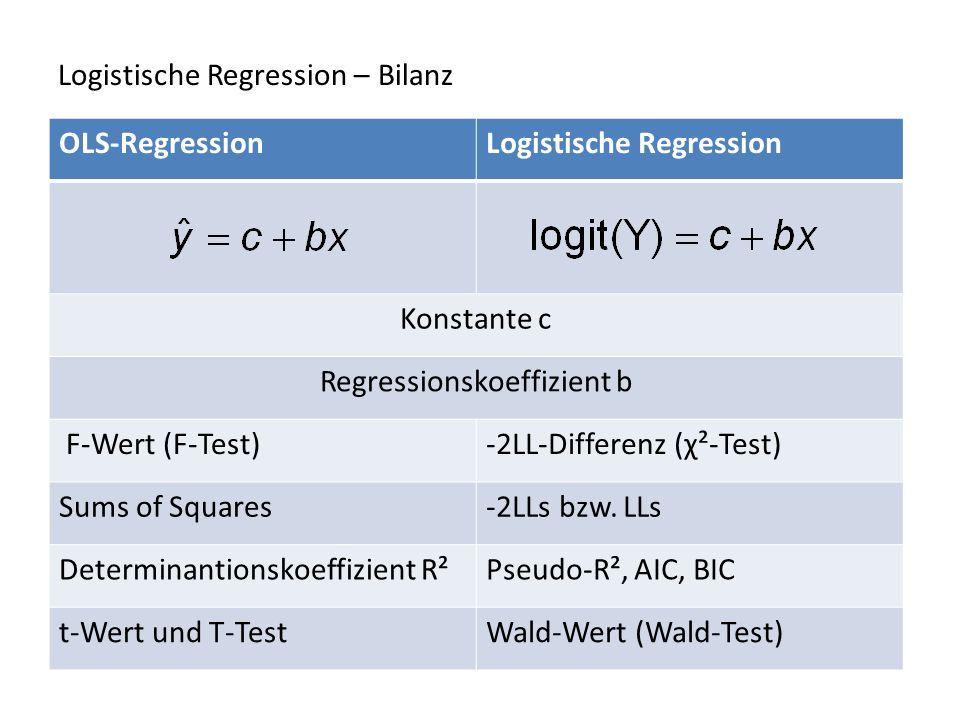 Logistische Regression – Bilanz OLS-RegressionLogistische Regression Konstante c Regressionskoeffizient b F-Wert (F-Test)-2LL-Differenz (χ²-Test) Sums