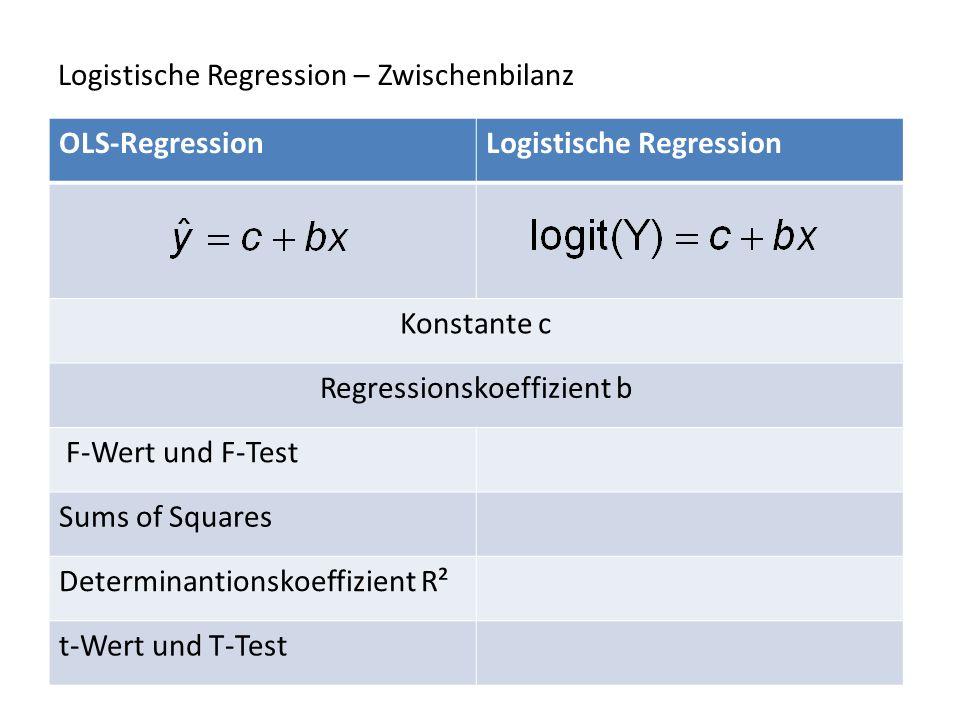 Logistische Regression – Zwischenbilanz OLS-RegressionLogistische Regression Konstante c Regressionskoeffizient b F-Wert und F-Test Sums of Squares De