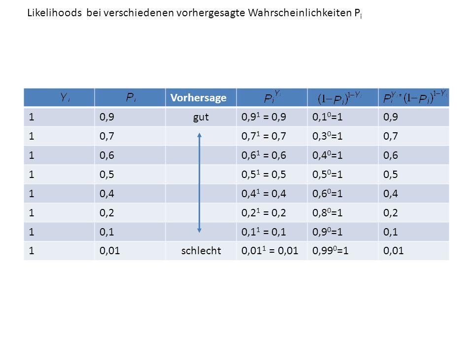 Vorhersage 10,9gut0,9 1 = 0,90,1 0 =10,9 10,70,7 1 = 0,70,3 0 =10,7 10,60,6 1 = 0,60,4 0 =10,6 10,50,5 1 = 0,50,5 0 =10,5 10,40,4 1 = 0,40,6 0 =10,4 1