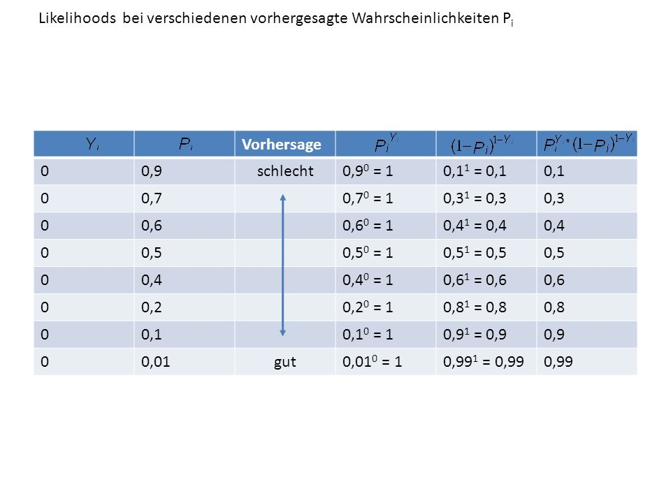 Vorhersage 10,9gut0,9 1 = 0,90,1 0 =10,9 10,70,7 1 = 0,70,3 0 =10,7 10,60,6 1 = 0,60,4 0 =10,6 10,50,5 1 = 0,50,5 0 =10,5 10,40,4 1 = 0,40,6 0 =10,4 10,20,2 1 = 0,20,8 0 =10,2 10,10,1 1 = 0,10,9 0 =10,1 10,01schlecht0,01 1 = 0,010,99 0 =10,01 00,9schlecht0,9 0 = 10,1 1 = 0,10,1 00,70,7 0 = 10,3 1 = 0,30,3 00,60,6 0 = 10,4 1 = 0,40,4 00,50,5 0 = 10,5 1 = 0,50,5 00,40,4 0 = 10,6 1 = 0,60,6 00,20,2 0 = 10,8 1 = 0,80,8 00,10,1 0 = 10,9 1 = 0,90,9 00,01gut0,01 0 = 10,99 1 = 0,990,99 Likelihoods bei verschiedenen vorhergesagte Wahrscheinlichkeiten P i