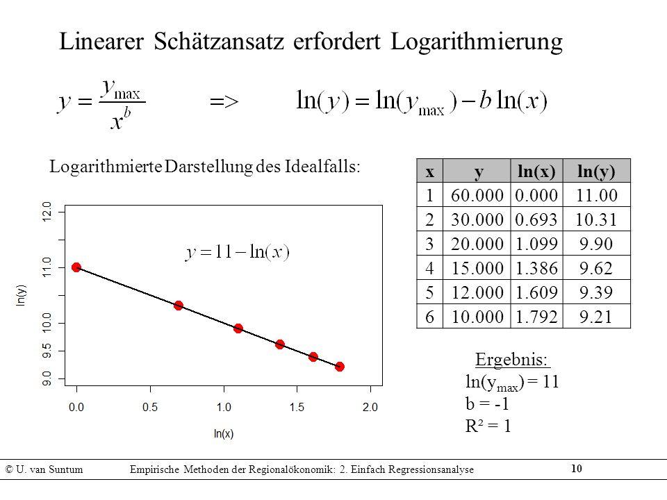 10 Linearer Schätzansatz erfordert Logarithmierung © U. van SuntumEmpirische Methoden der Regionalökonomik: 2. Einfach Regressionsanalyse x yln(x)ln(y