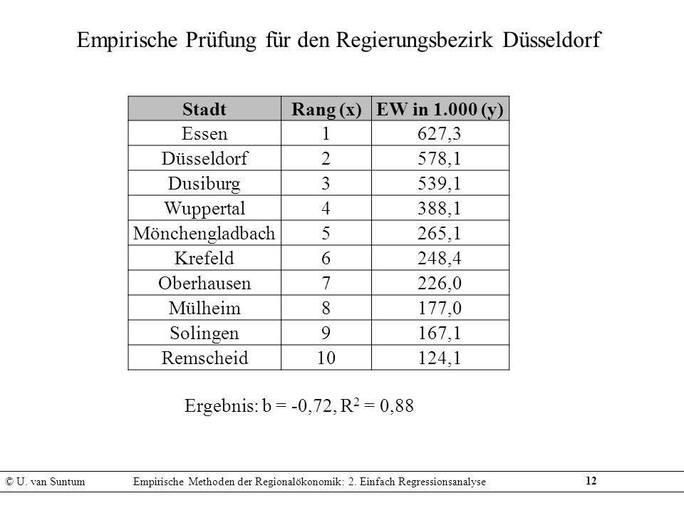 12 Empirische Prüfung für den Regierungsbezirk Düsseldorf Ergebnis: b = -0,72, R 2 = 0,88 © U. van SuntumEmpirische Methoden der Regionalökonomik: 2.
