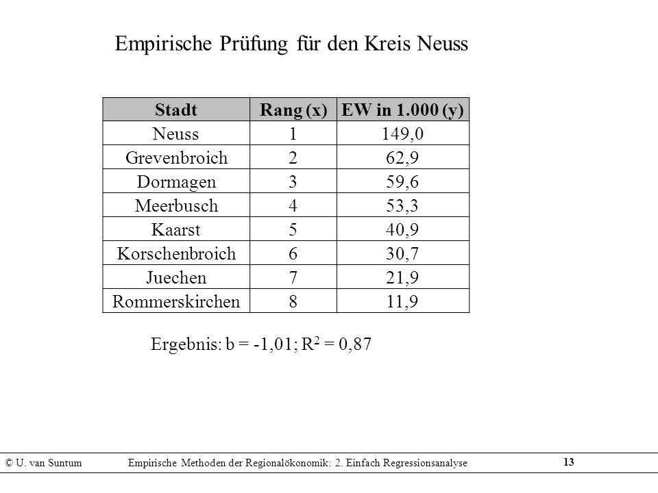 13 Empirische Prüfung für den Kreis Neuss Ergebnis: b = -1,01; R 2 = 0,87 © U. van SuntumEmpirische Methoden der Regionalökonomik: 2. Einfach Regressi