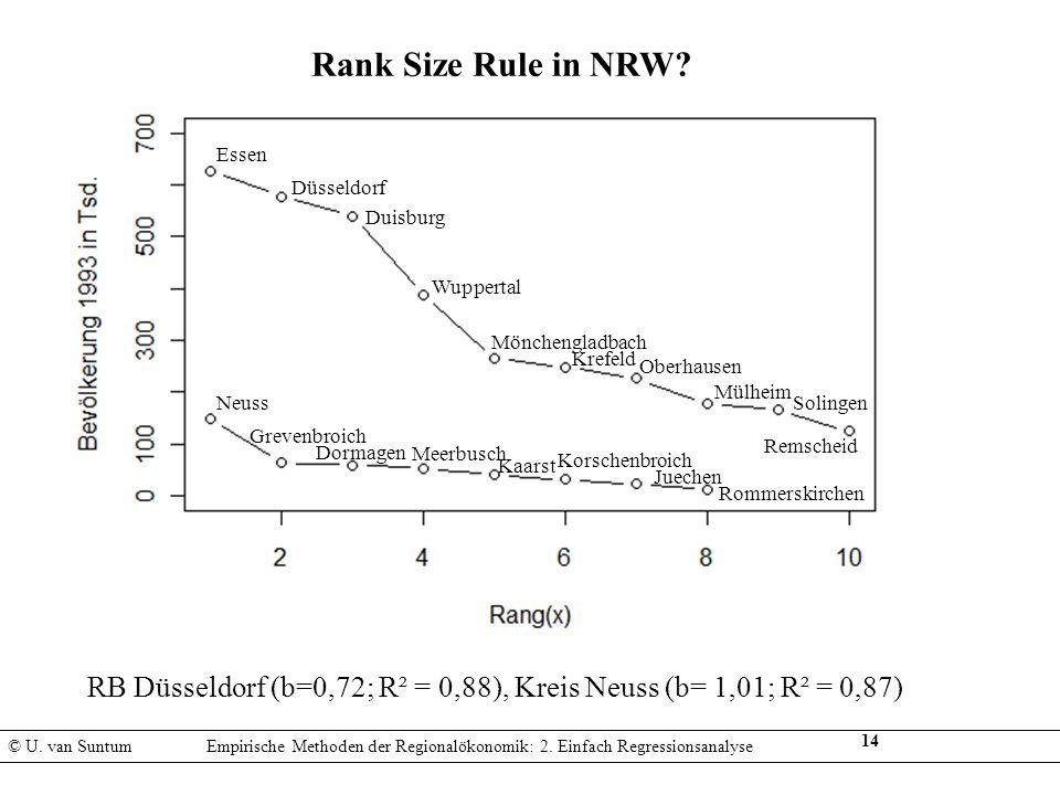 14 © U. van SuntumEmpirische Methoden der Regionalökonomik: 2. Einfach Regressionsanalyse Rank Size Rule in NRW? Essen Düsseldorf Duisburg Wuppertal M