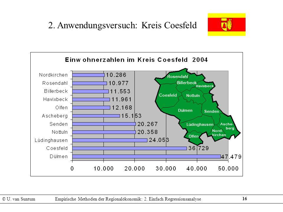 2. Anwendungsversuch: Kreis Coesfeld 16 © U. van SuntumEmpirische Methoden der Regionalökonomik: 2. Einfach Regressionsanalyse