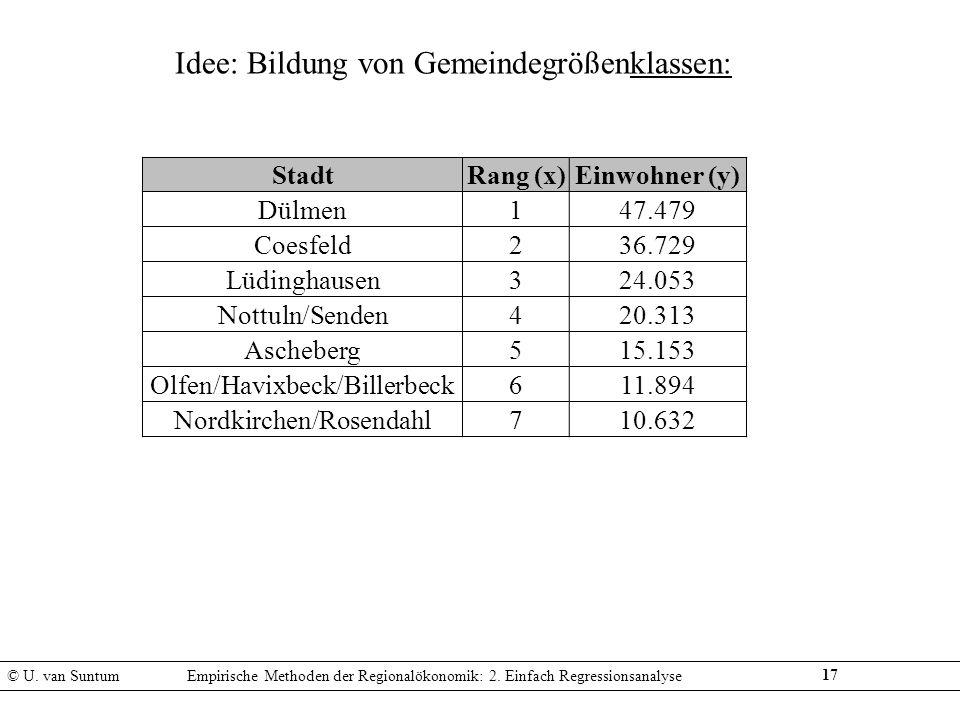 17 Idee: Bildung von Gemeindegrößenklassen: © U. van SuntumEmpirische Methoden der Regionalökonomik: 2. Einfach Regressionsanalyse StadtRang (x)Einwoh