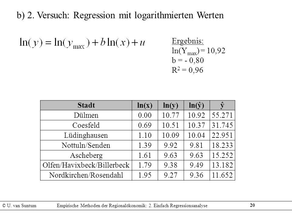20 b) 2. Versuch: Regression mit logarithmierten Werten Ergebnis: ln(Y max ) = 10,92 b = - 0,80 R 2 = 0,96 © U. van SuntumEmpirische Methoden der Regi