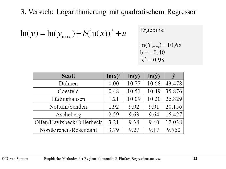 22 3. Versuch: Logarithmierung mit quadratischem Regressor Ergebnis: ln(Y max ) = 10,68 b = - 0,40 R 2 = 0,98 © U. van SuntumEmpirische Methoden der R