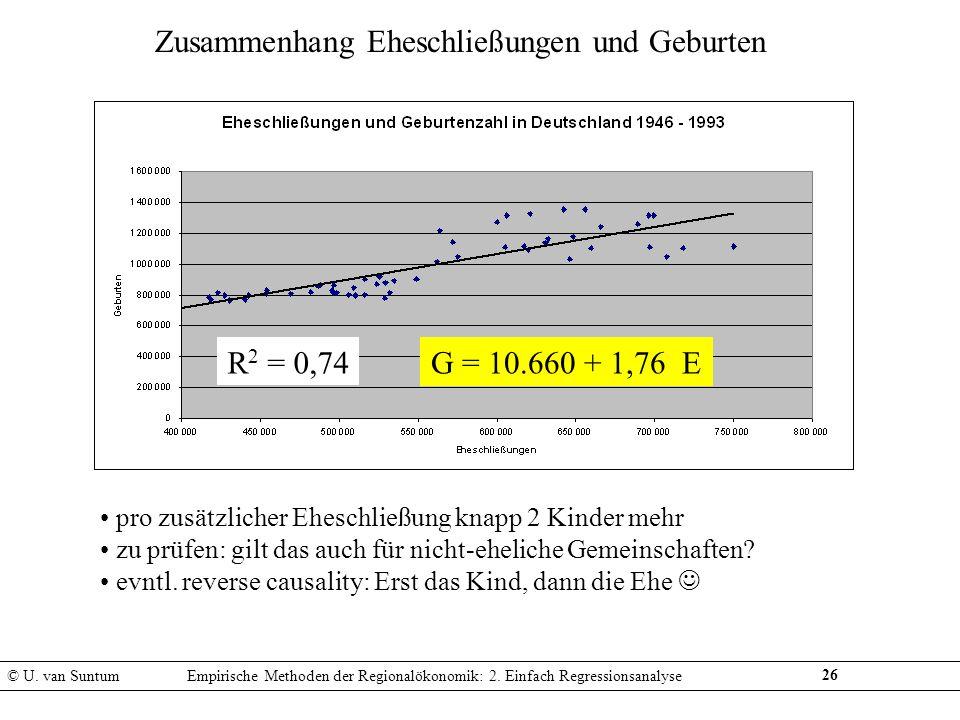 26 Zusammenhang Eheschließungen und Geburten G = 10.660 + 1,76 ER 2 = 0,74 pro zusätzlicher Eheschließung knapp 2 Kinder mehr zu prüfen: gilt das auch
