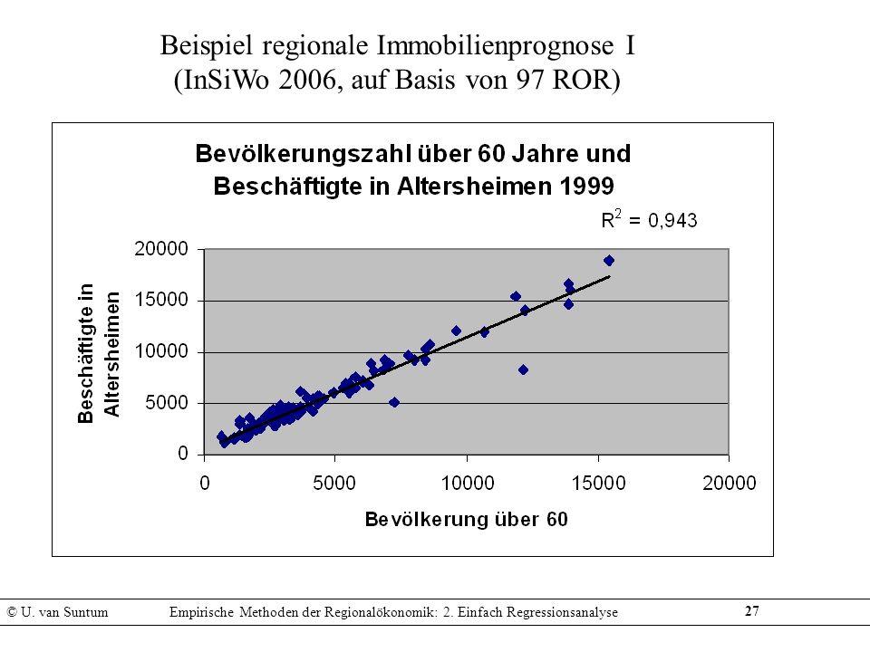 27 Beispiel regionale Immobilienprognose I (InSiWo 2006, auf Basis von 97 ROR) © U. van SuntumEmpirische Methoden der Regionalökonomik: 2. Einfach Reg
