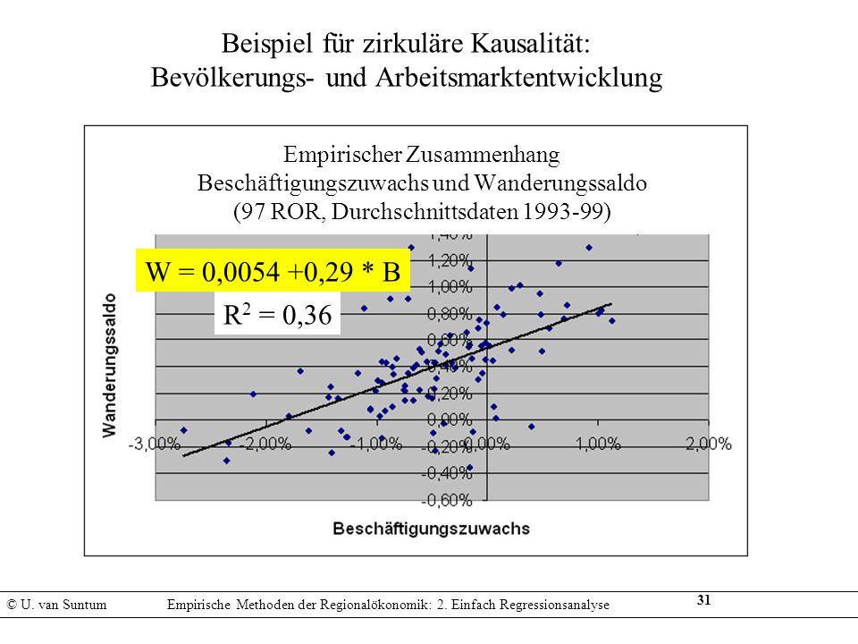 31 W = 0,0054 +0,29 * B R 2 = 0,36 Empirischer Zusammenhang Beschäftigungszuwachs und Wanderungssaldo (97 ROR, Durchschnittsdaten 1993-99) Beispiel fü