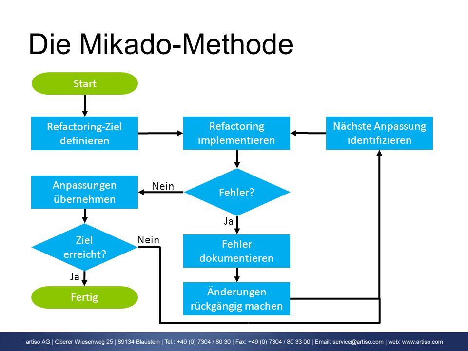 Die Mikado-Methode Refactoring-Ziel definieren Refactoring implementieren Fehler? Fehler dokumentieren Änderungen rückgängig machen Nächste Anpassung