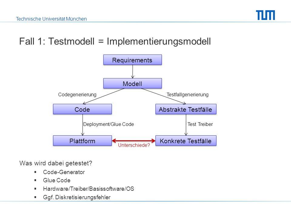 Technische Universität München Fall 1: Testmodell = Implementierungsmodell Was wird dabei getestet.