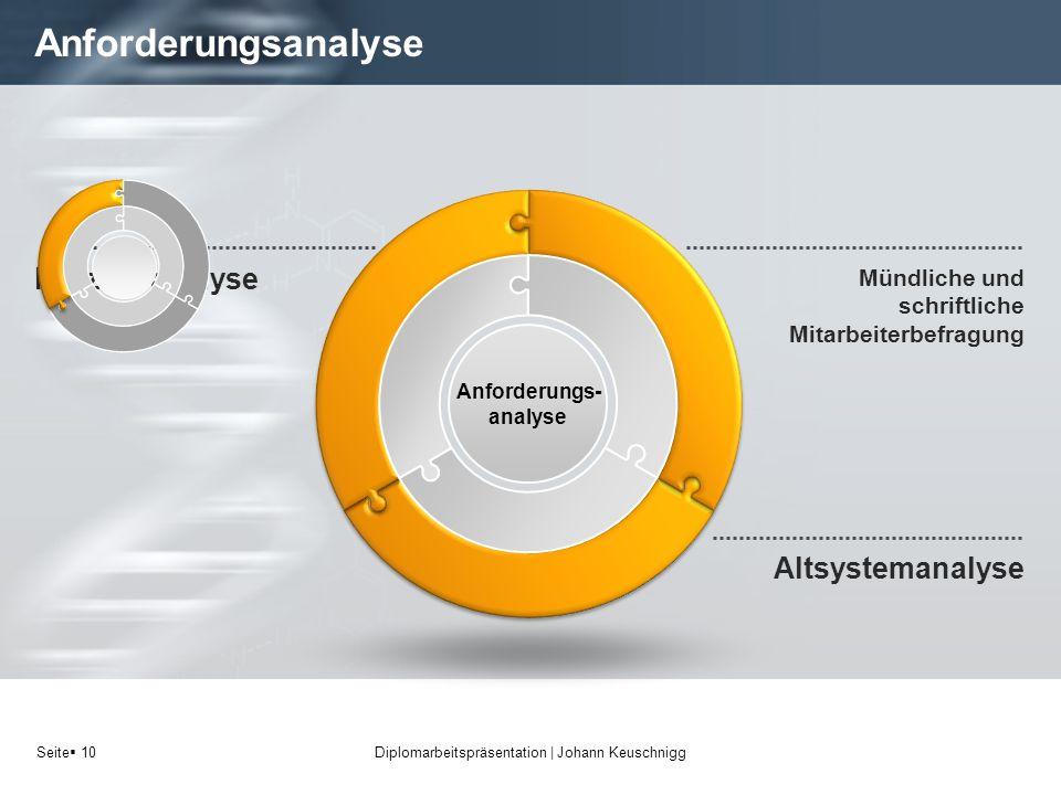 Seite 10 Anforderungsanalyse Diplomarbeitspräsentation   Johann Keuschnigg Mündliche und schriftliche Mitarbeiterbefragung Prozessanalyse Anforderungs