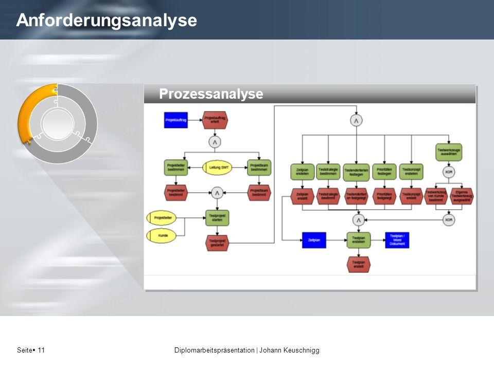 Seite 11 Anforderungsanalyse Diplomarbeitspräsentation   Johann Keuschnigg Prozessanalyse