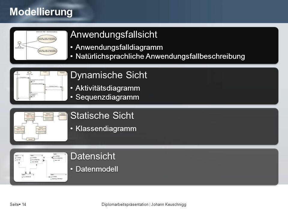 Seite 14 Modellierung Diplomarbeitspräsentation   Johann Keuschnigg Anwendungsfallsicht Anwendungsfalldiagramm Natürlichsprachliche Anwendungsfallbesc