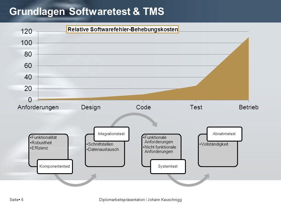 Seite 6 Grundlagen Softwaretest & TMS Diplomarbeitspräsentation   Johann Keuschnigg Funktionalität Robustheit Effizienz Komponententest Schnittstellen