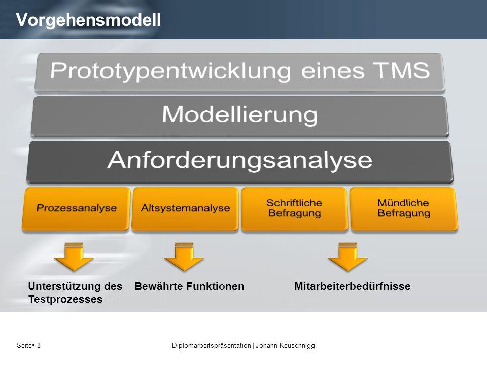 Seite 8 Vorgehensmodell Diplomarbeitspräsentation   Johann Keuschnigg Unterstützung des Testprozesses MitarbeiterbedürfnisseBewährte Funktionen