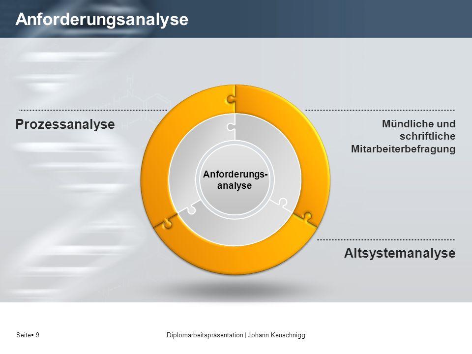 Seite 10 Anforderungsanalyse Diplomarbeitspräsentation   Johann Keuschnigg Mündliche und schriftliche Mitarbeiterbefragung Prozessanalyse Anforderungs- analyse Altsystemanalyse