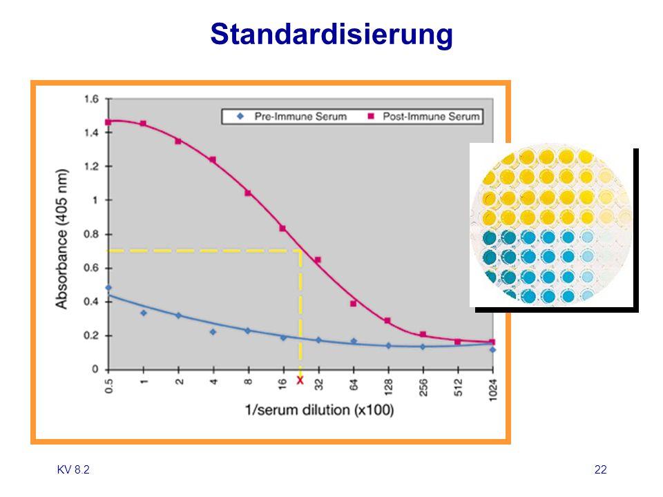 KV 8.223 Beispiel: Flowzytometrie Analyse MessprinzipMasseinheitReferenzbereich HLA-B27 Zytofluorometrie qualitativ positiv/negativ Lymphozyten Zytofluorometrie Zellen/ l 1200-2800 CD3 absolut Zytofluorometrie Berechnung Zellen/ l % der Lymphozyten 690-2540 55-84 CD4 absolut Zytofluorometrie Berechnung Zellen/ l % der Lymphozyten 410-1590 31-60 CD8 absolut Zytofluorometrie Berechnung Zellen/ l % der Lymphozyten 190-1140 13-41 NK-Zellen Zytofluorometrie Berechnung Zellen/ l % der Lymphozyten 90-590 5-27 B-Zellen Zytofluorometrie Berechnung Zellen/ l % der Lymphozyten 90-660 6-25